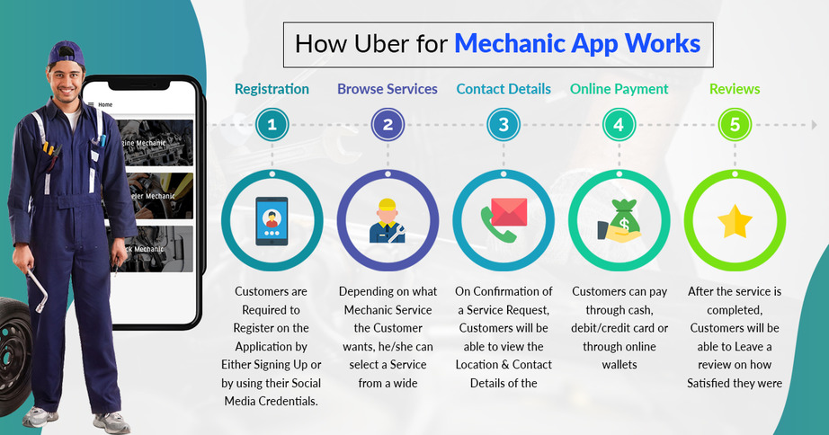 How-uber-for-mechanic-app-works?